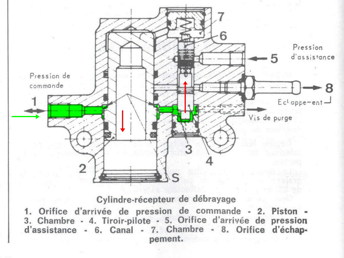 hydraulic clutch the slide valve 4 has opened the hp connection allowing lhm under pressure 5 to fill the chamber 7 through the canal 6 chamber 7 is connected to